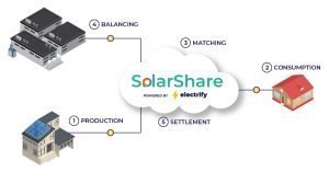 How SolarShare works | Jumpstart